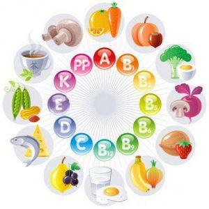 Нестача вітамінів в організмі