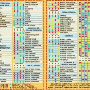 Харчування за групами крові в таблиці