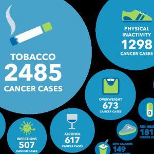 Запобігаємо рак: способи уникнути половини пухлин на прикладі окремо взятої канадської провінції